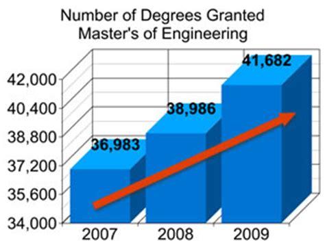 Why aerospace engineering essay